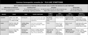 Remedy Charts for Flu-Like Symptoms-4