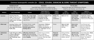 Remedy-Charts-for-Cold-Related-Symptoms-4